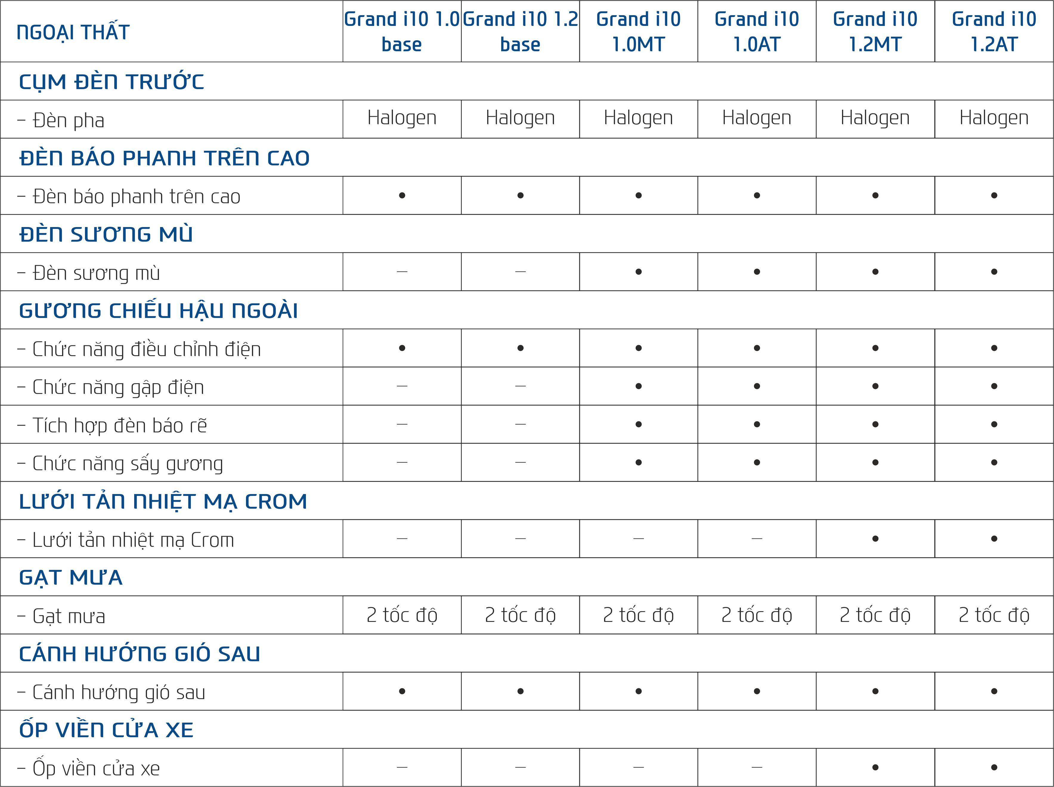 ngoai-that-xe-i10 - Hyundai Hue